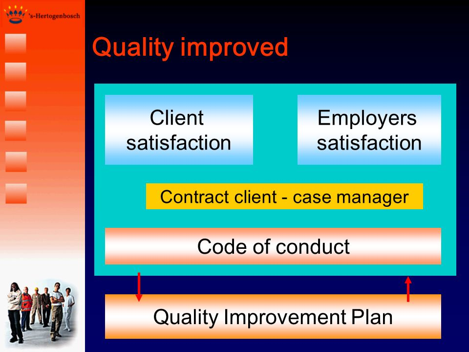 Quality improved Client satisfaction Employers satisfaction Code of conduct Contract client - case manager Quality Improvement Plan