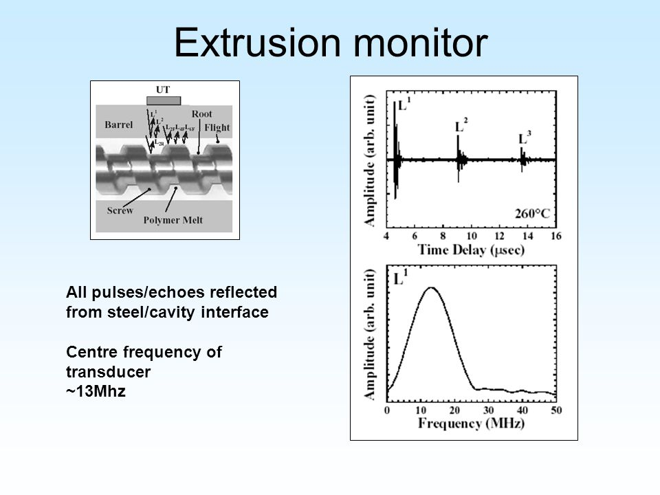 Extrusion monitor All pulses/echoes reflected from steel/cavity interface Centre frequency of transducer ~13Mhz