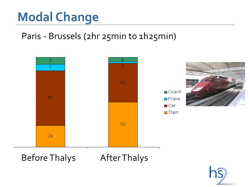 Modal Change Before ThalysAfter Thalys Paris - Brussels (2hr 25min to 1h25min)