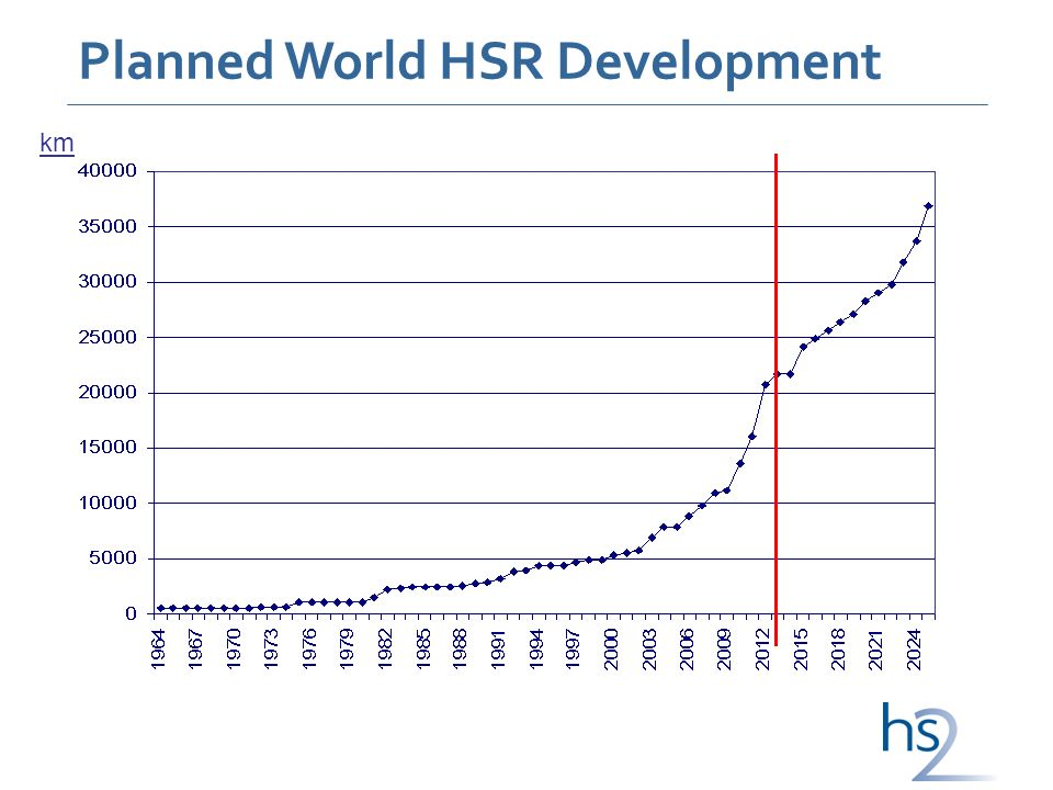 km Planned World HSR Development