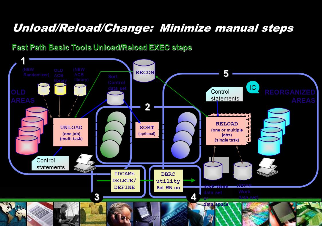 Unload/Reload/Change: Minimize manual steps Fast Path Basic Tools Unload/Reload EXEC steps 1 2 34 5 RELOAD OLD ACB library OLD AREAS UNLOAD (one job)