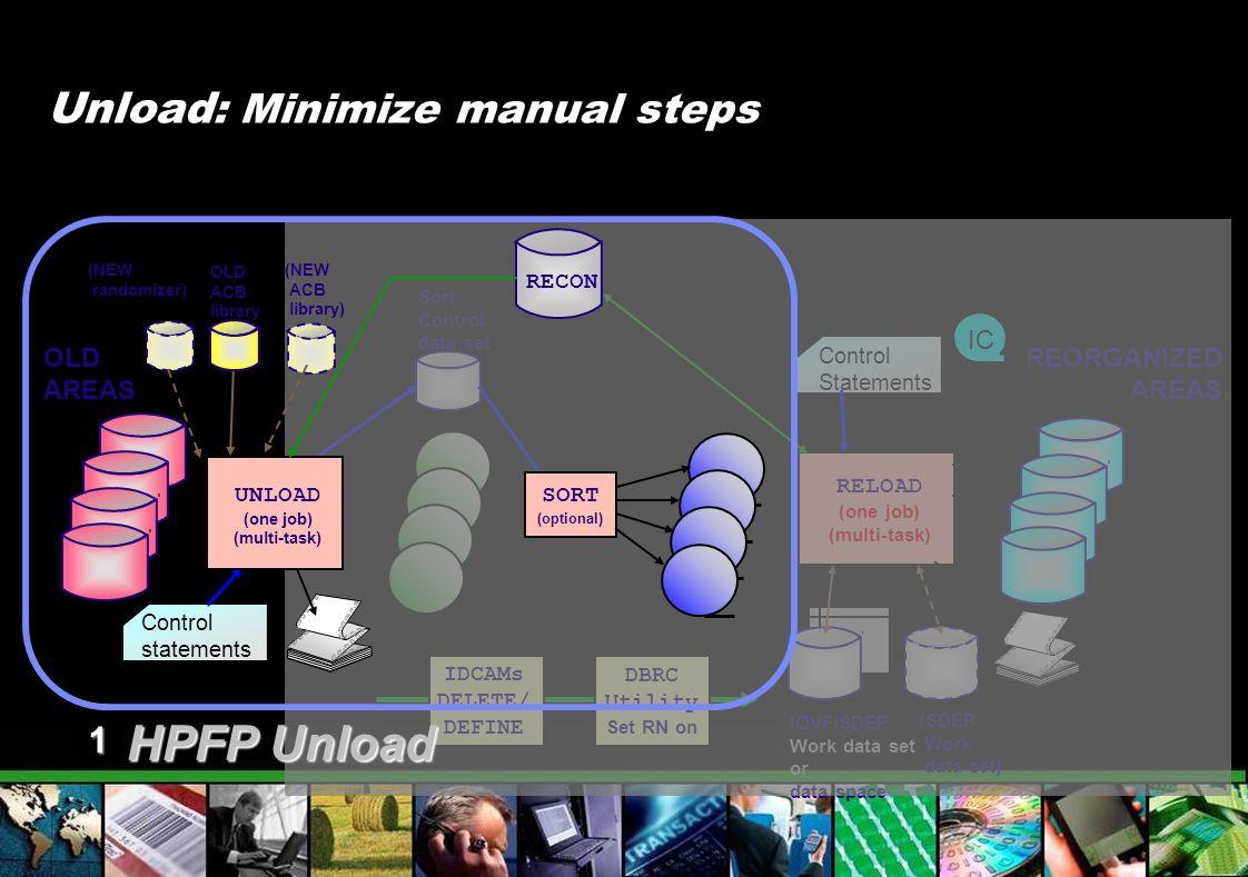 IOVF/SDEP Work data set or data space Unload : Minimize manual steps RELOAD (one job) (multi-task) Sort Control data set (SDEP Work data set) IDCAMs D