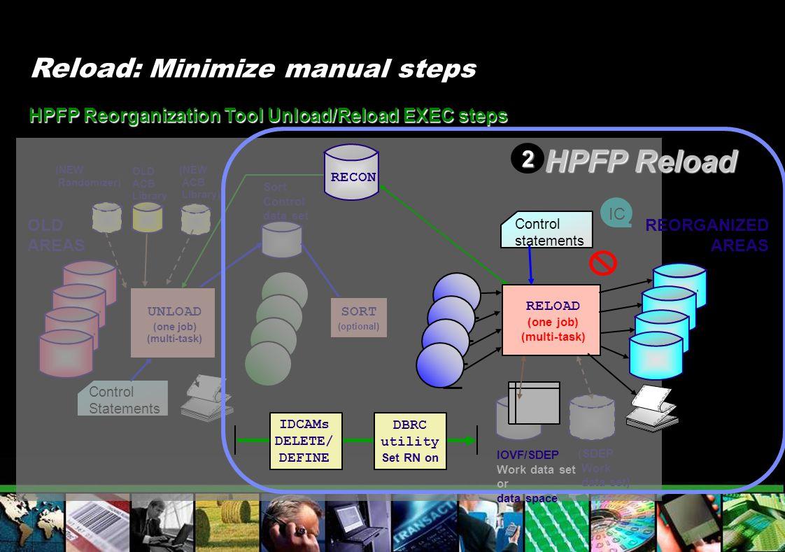(SDEP Work data set) IC Reload : Minimize manual steps Sort Control data set HPFP Reorganization Tool Unload/Reload EXEC steps SORT (optional) OLD ACB