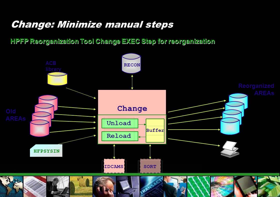 Reorganized AREAs Change: Minimize manual steps HPFP Reorganization Tool Change EXEC Step for reorganization RECON ACB library Old AREAs HFPSYSIN Chan