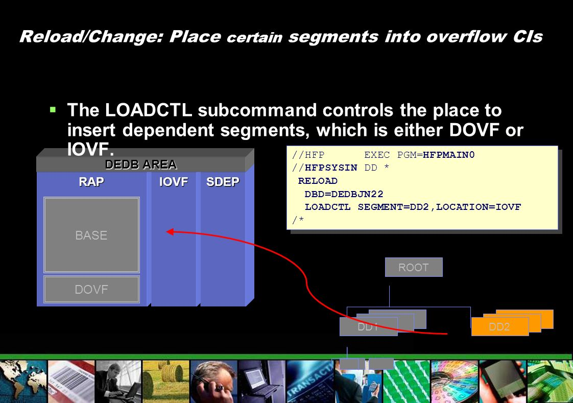 RAP Reload/Change: Place certain segments into overflow CIs DOVF BASE IOVFSDEP DEDB AREA ROOT DD1 DD2 DD1 //HFP EXEC PGM=HFPMAIN0 //HFPSYSIN DD * RELO
