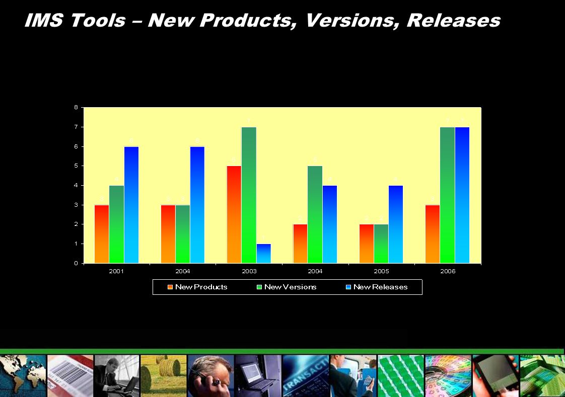 IBM Application Recovery Tool for IMS and DB2 Databases IMS Database Recovery Facility IMS DataPropagator MS DEDB Fast Recovery IMS High Perf Image Copy IMS High Perf Change Accumulation MS Batch Terminal Simulator IMS Batch Backout Manager IMS Connect Extensions IMS MFS Reversal Utilities IMS Program Restart Facility Fast Path IMS High Performance Fast Path Utilities Full Function IMS High Performance Load, IMS High Performance Pointer Checker IMS High Performance Prefix Resolution IMS High Performance Unload IMS Index Builder IMS Parallel Reorganization IMS Online Reorganization Facility Administration IMS Database Control Suite IMS Command Control Facility IMS ETO Support IMS HP Sysgen Tools IMS Queue Control Facility IMS Workload Router IBM Data Encryption for IMS and DB2 Databases IMS Database Repair Facility IMS HALDB Conversion and Maintenance Aid IMS HD Compression- Extended IMS Library Integrity Utilities IMS Parameter Manager IMS Sequential Randomizer Generator IMS Buffer Pool Analyzer IMS Network Compression Facility IMS Performance Analyzer IMS Problem Investigator IMS Sysplex Manager IBM Tivoli OMEGAMON XE for IMS Data Base Administration Utility ManagementRecovery Management End to End Management Performance Management IMS DATA BASE TOOLS Application ManagementTM Management