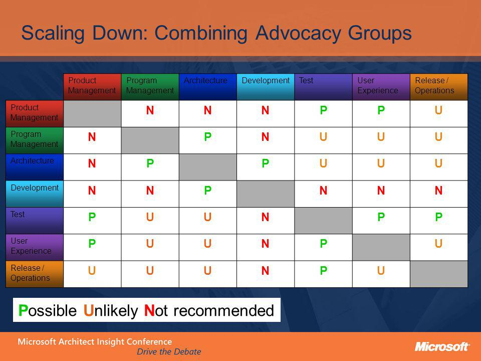 Scaling Down: Combining Advocacy Groups Product Management Program Management ArchitectureDevelopmentTest User Experience Release / Operations Product