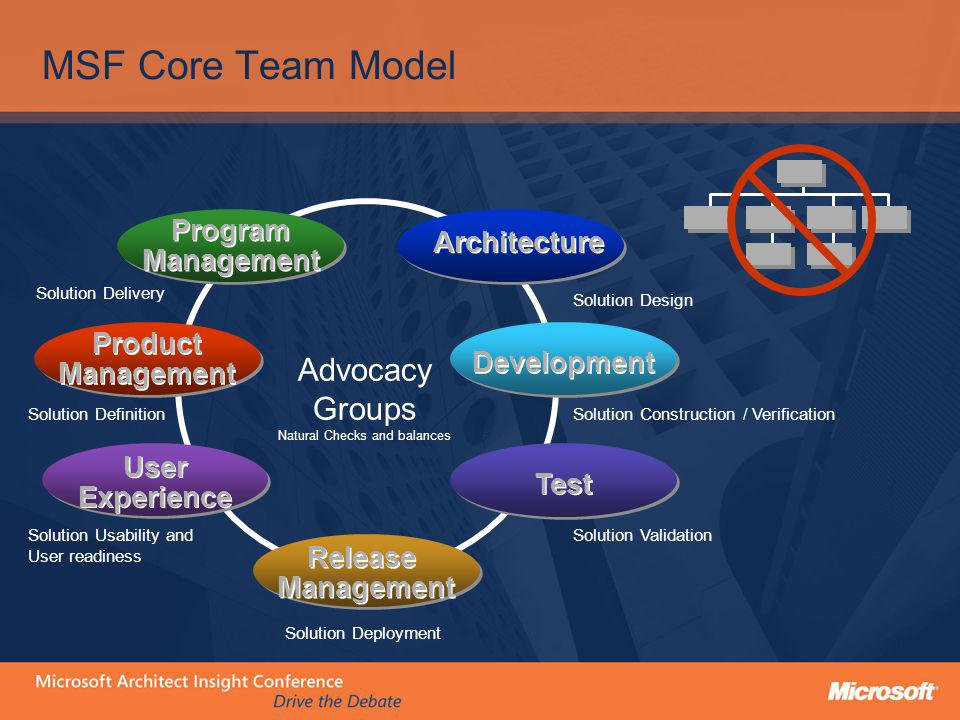 MSF Core Team Model Solution Construction / Verification Solution Delivery Solution Definition Solution Usability and User readiness Solution Deployme