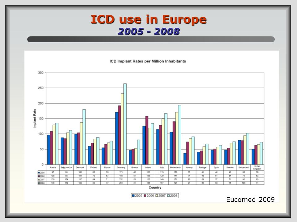 ICD use in Europe 2005 - 2008 Eucomed 2009