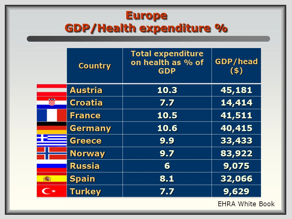 Country Total expenditure on health as % of GDP GDP/head ($) Austria10.345,181 Croatia7.714,414 France10.541,511 Germany10.640,415 Greece9.933,433 Nor