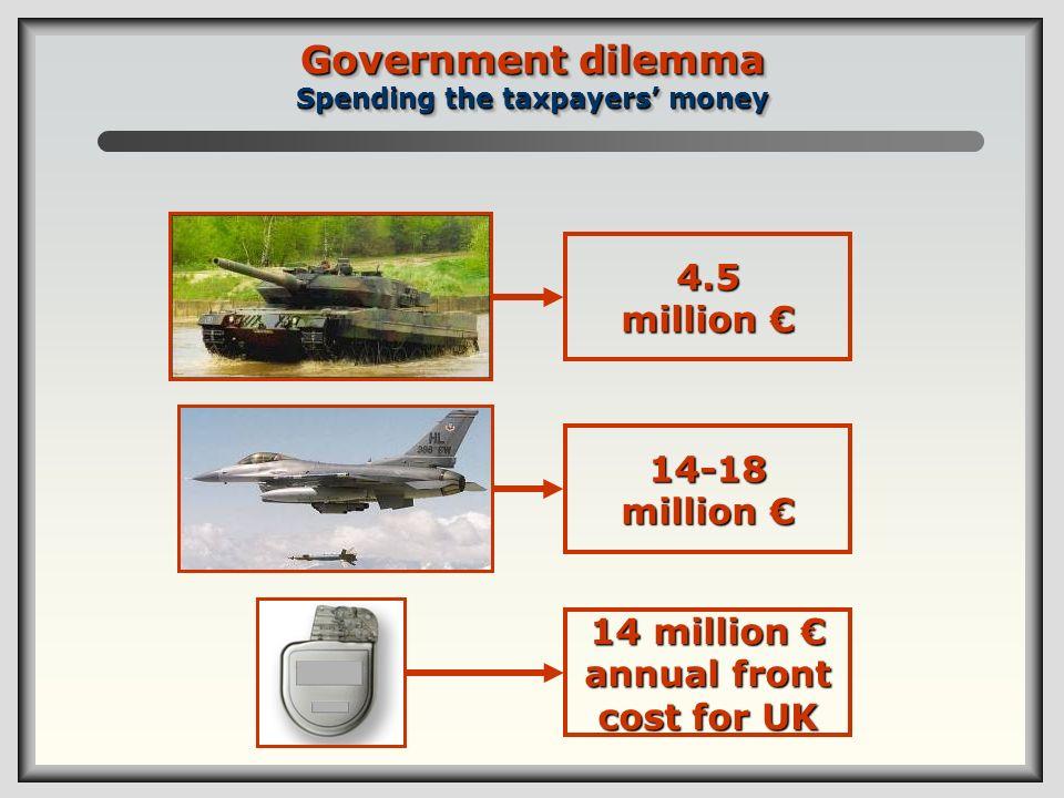 Government dilemma Spending the taxpayers money 4.5 million 4.5 million 14 million annual front cost for UK 14-18 million 14-18 million