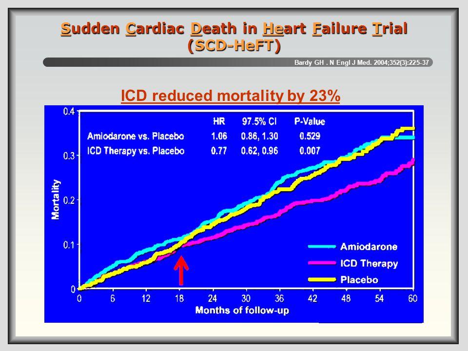 Sudden Cardiac Death in Heart Failure Trial (SCD-HeFT) ICD reduced mortality by 23% Bardy GH. N Engl J Med. 2004;352(3):225-37