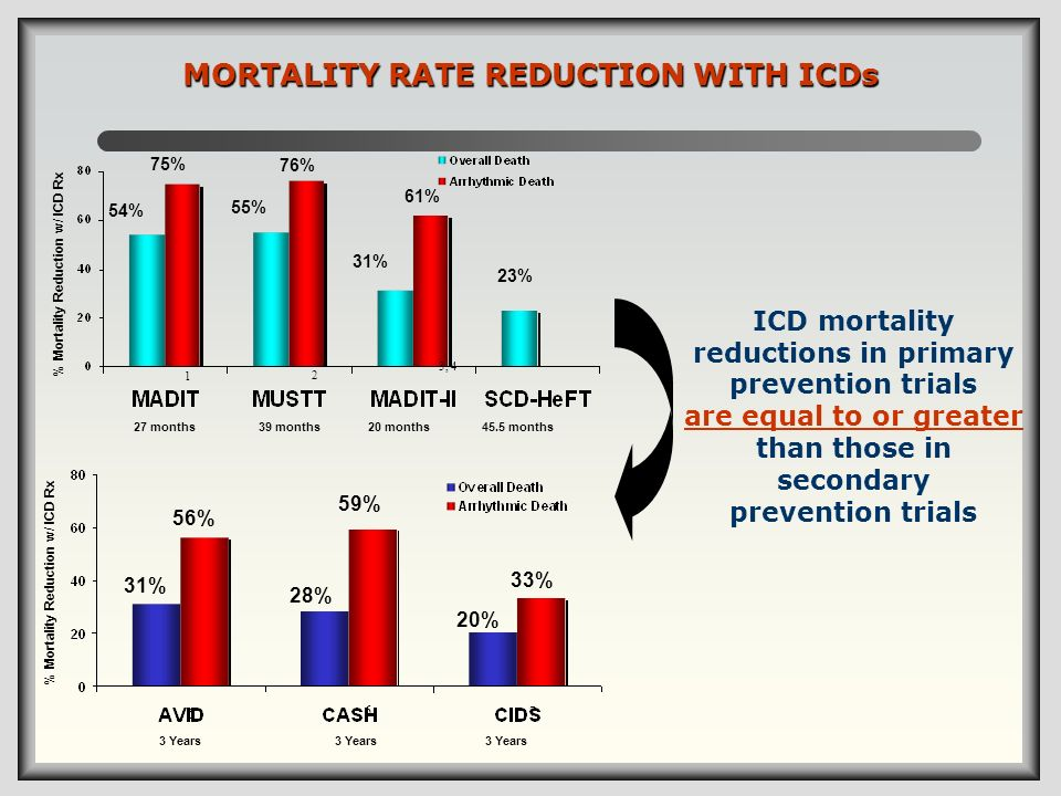 ICD mortality reductions in primary prevention trials are equal to or greater than those in secondary prevention trials 1 3, 4 2 5 7 6 54% 75% 55% 76%