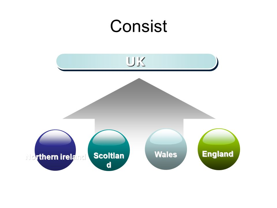 Consist UKUK Northern ireland England Scoltlan d Wales