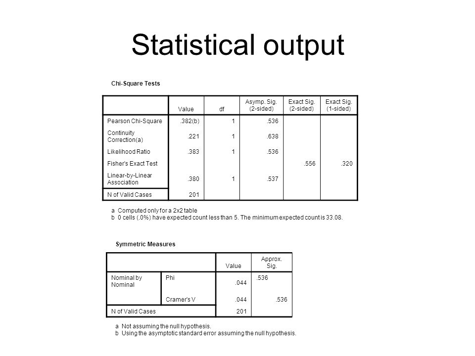 Statistical output Chi-Square Tests Valuedf Asymp. Sig. (2-sided) Exact Sig. (2-sided) Exact Sig. (1-sided) Pearson Chi-Square.382(b)1.536 Continuity