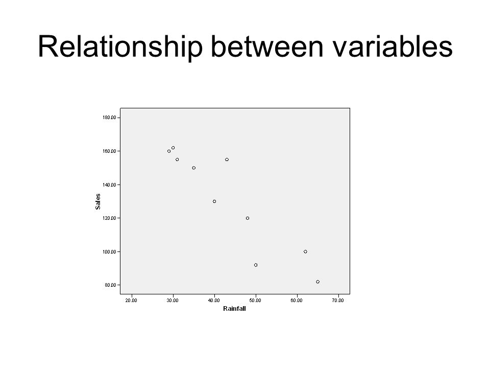 Relationship between variables