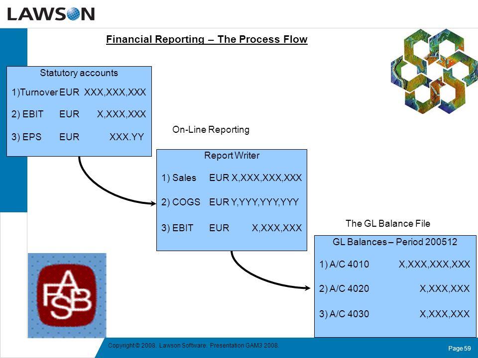 Page 59 Copyright © 2008. Lawson Software. Presentation GAM3 2008. GL Balances – Period 200512 1) A/C 4010 X,XXX,XXX,XXX 2) A/C 4020 X,XXX,XXX 3) A/C