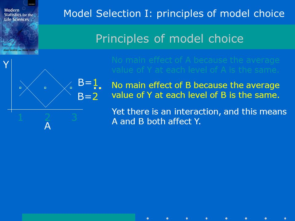 Model Selection I: principles of model choice Principles of model choice 123 A Y B=1 B=2 No main effect of A because the average value of Y at each level of A is the same.