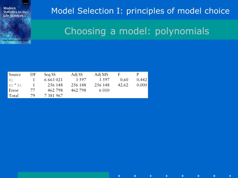 Model Selection I: principles of model choice Choosing a model: polynomials