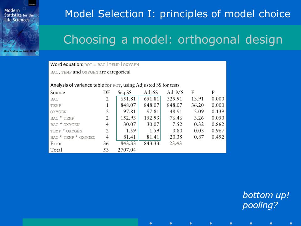 Model Selection I: principles of model choice Choosing a model: orthogonal design bottom up.