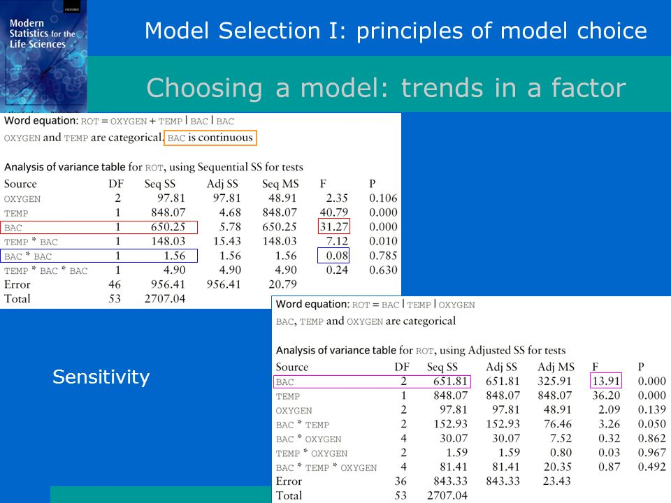 Model Selection I: principles of model choice Choosing a model: trends in a factor Sensitivity