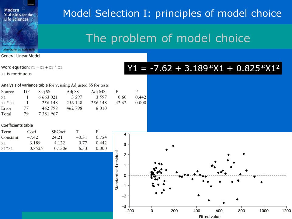 Model Selection I: principles of model choice The problem of model choice Y1 = -7.62 + 3.189*X1 + 0.825*X1 2