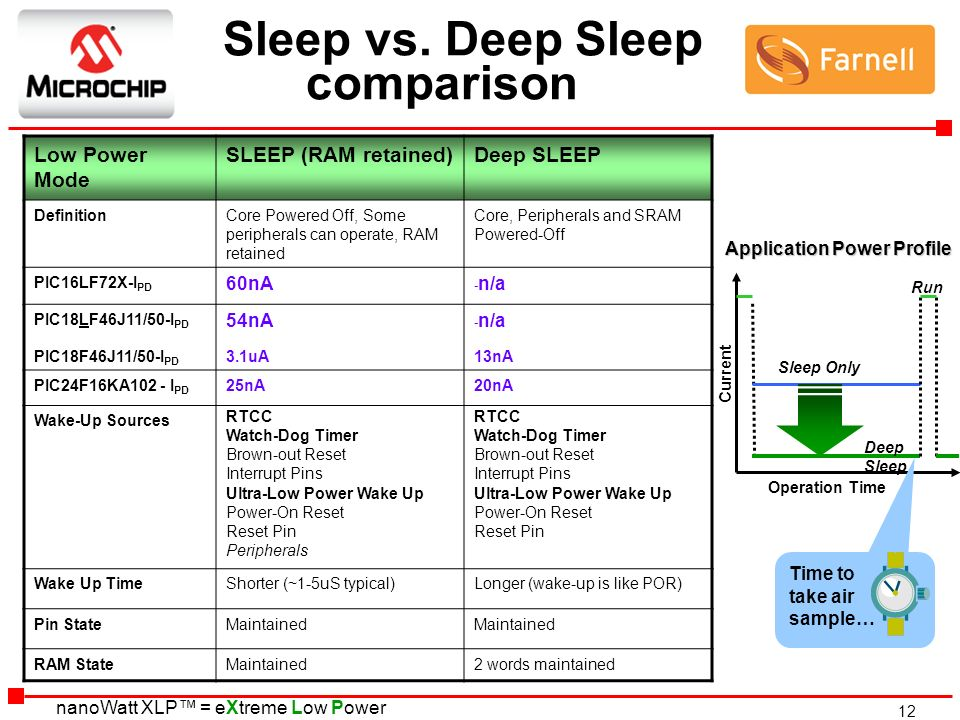 12 nanoWatt XLP = eXtreme Low Power Sleep vs. Deep Sleep comparison Low Power Mode SLEEP (RAM retained)Deep SLEEP DefinitionCore Powered Off, Some per