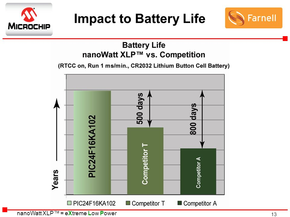 13 nanoWatt XLP = eXtreme Low Power Impact to Battery Life