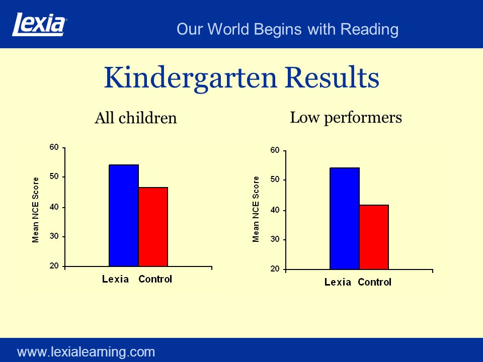 Our World Begins with Reading www.lexialearning.com Kindergarten Results All children Low performers