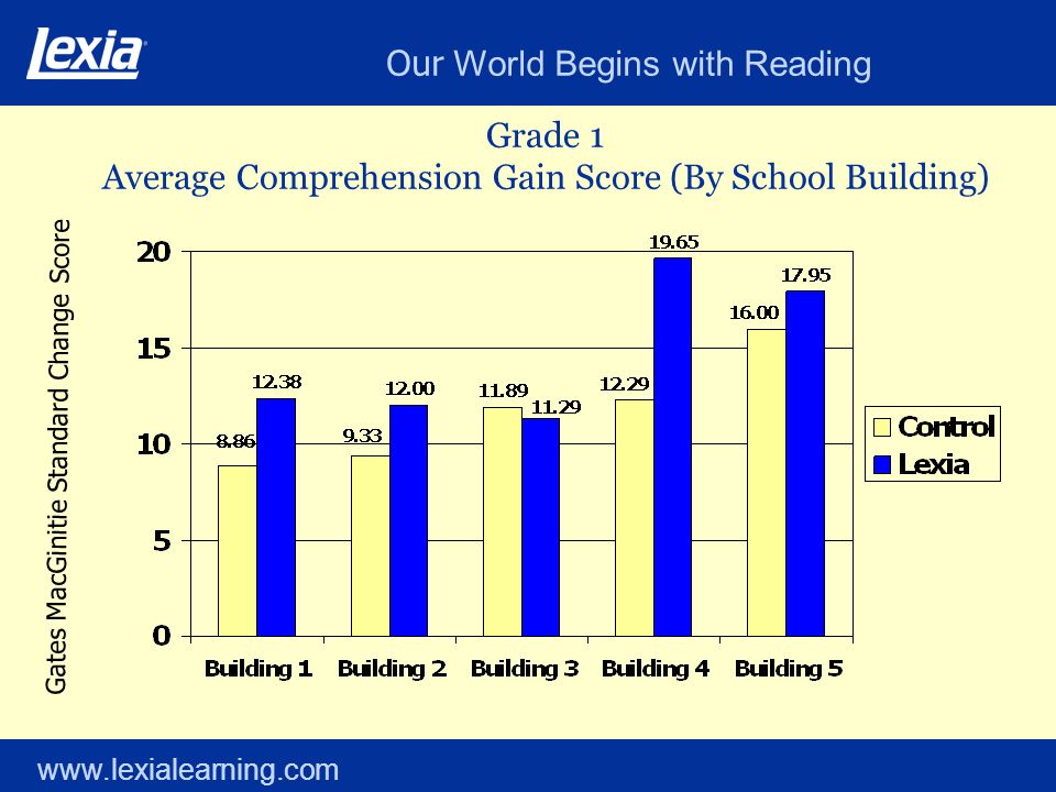 Our World Begins with Reading www.lexialearning.com Grade 1 Average Comprehension Gain Score (By School Building) Gates MacGinitie Standard Change Sco
