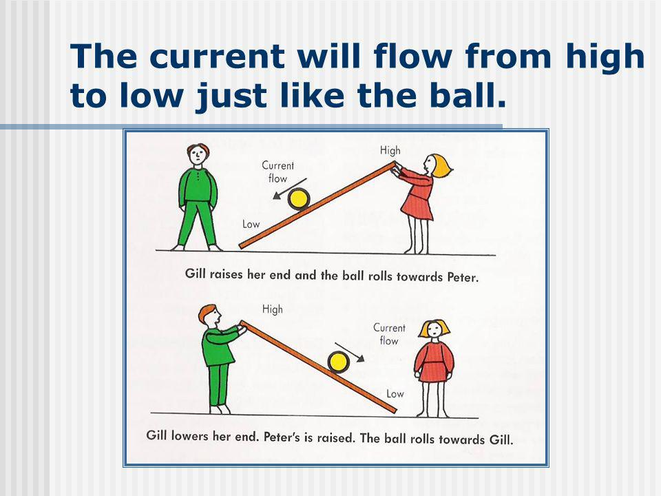 The current will flow from high to low just like the ball.