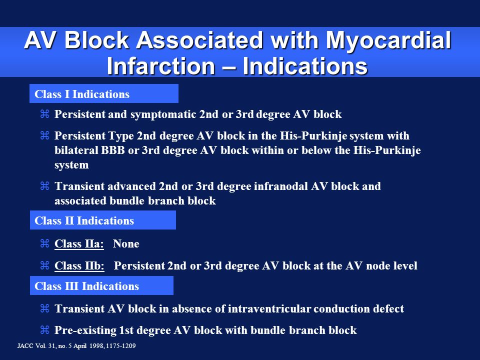 AV Block Associated with Myocardial Infarction – Indications Class I Indications Class II Indications Class III Indications JACC Vol. 31, no. 5 April