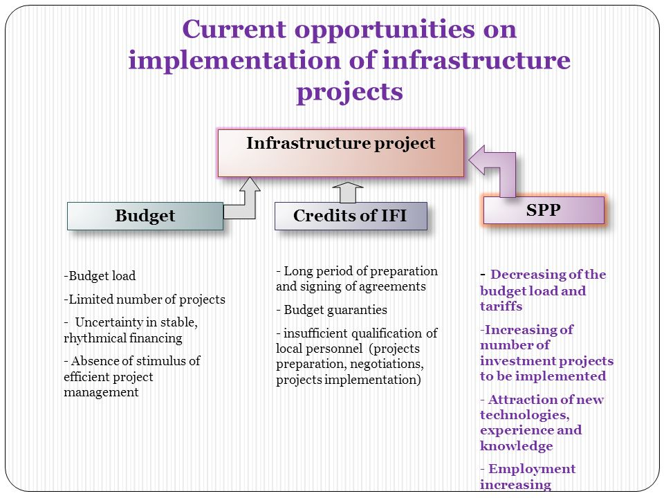 15 What could be expected by implementing SPPP projects in housing and communal sector.