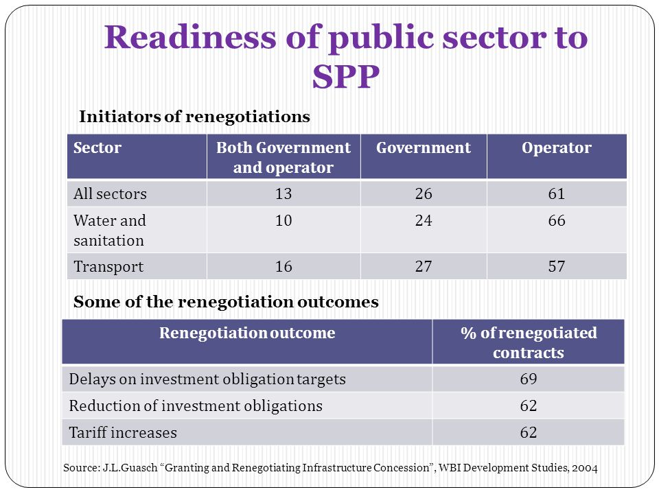 Readiness of public sector to SPP SectorBoth Government and operator GovernmentOperator All sectors132661 Water and sanitation 102466 Transport162757 Initiators of renegotiations Renegotiation outcome% of renegotiated contracts Delays on investment obligation targets6969 Reduction of investment obligations62 Tariff increases6262 Some of the renegotiation outcomes Source: J.L.Guasch Granting and Renegotiating Infrastructure Concession, WBI Development Studies, 2004