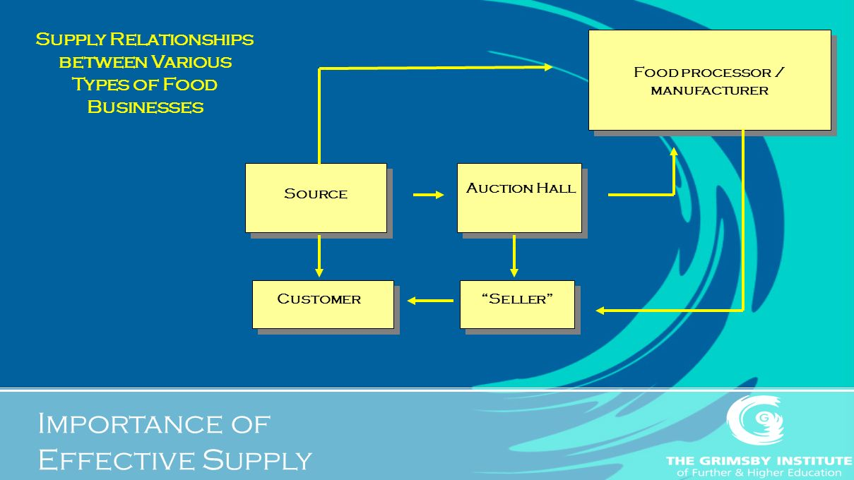 Supply Relationships between Various Types of Food Businesses Food processor / manufacturer Source Auction Hall CustomerSeller Importance of Effective Supply