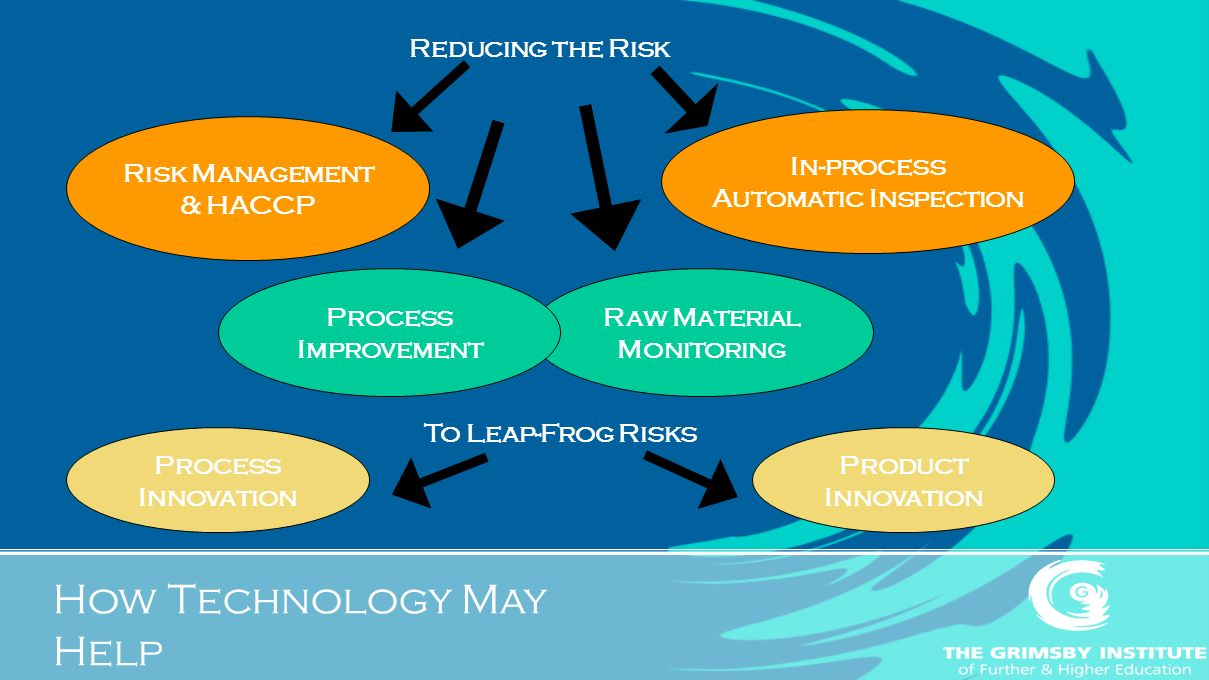 Reducing the Risk Risk Management & HACCP Raw Material Monitoring Process Improvement In-process Automatic Inspection Product Innovation Process Innovation To Leap-Frog Risks How Technology May Help