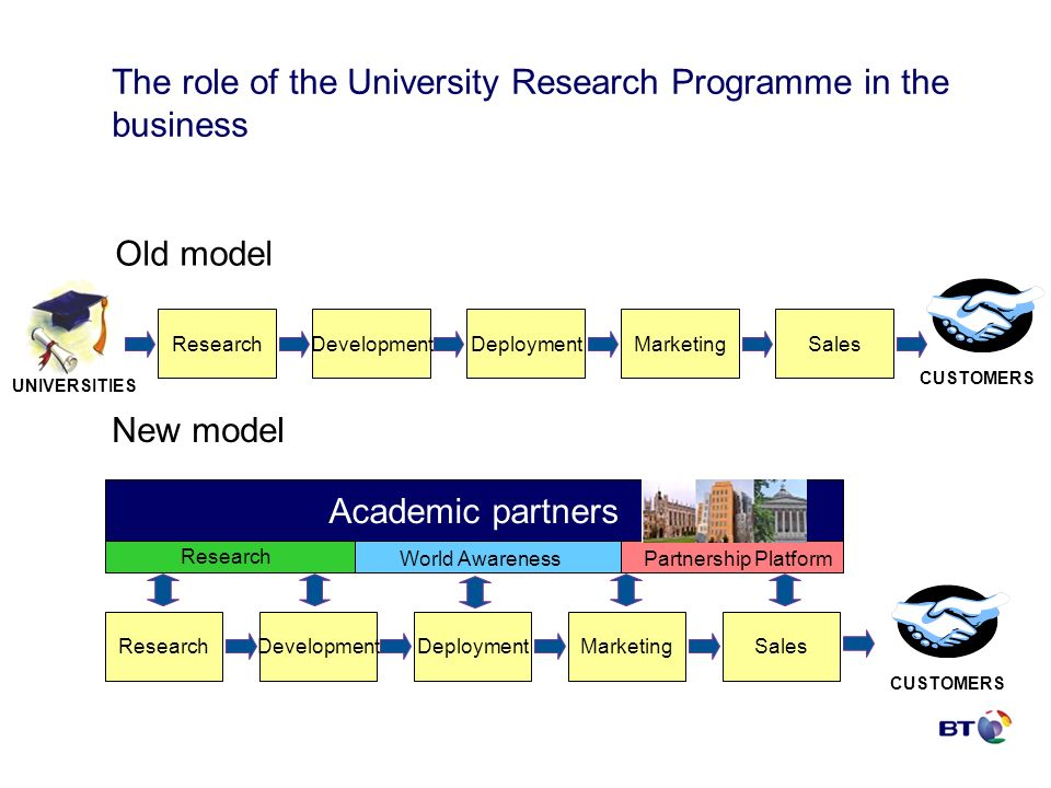 The role of the University Research Programme in the business ResearchDevelopmentDeploymentMarketingSales Old model ResearchDevelopmentDeploymentMarketingSales New model Academic partners Research World AwarenessPartnership Platform UNIVERSITIES CUSTOMERS