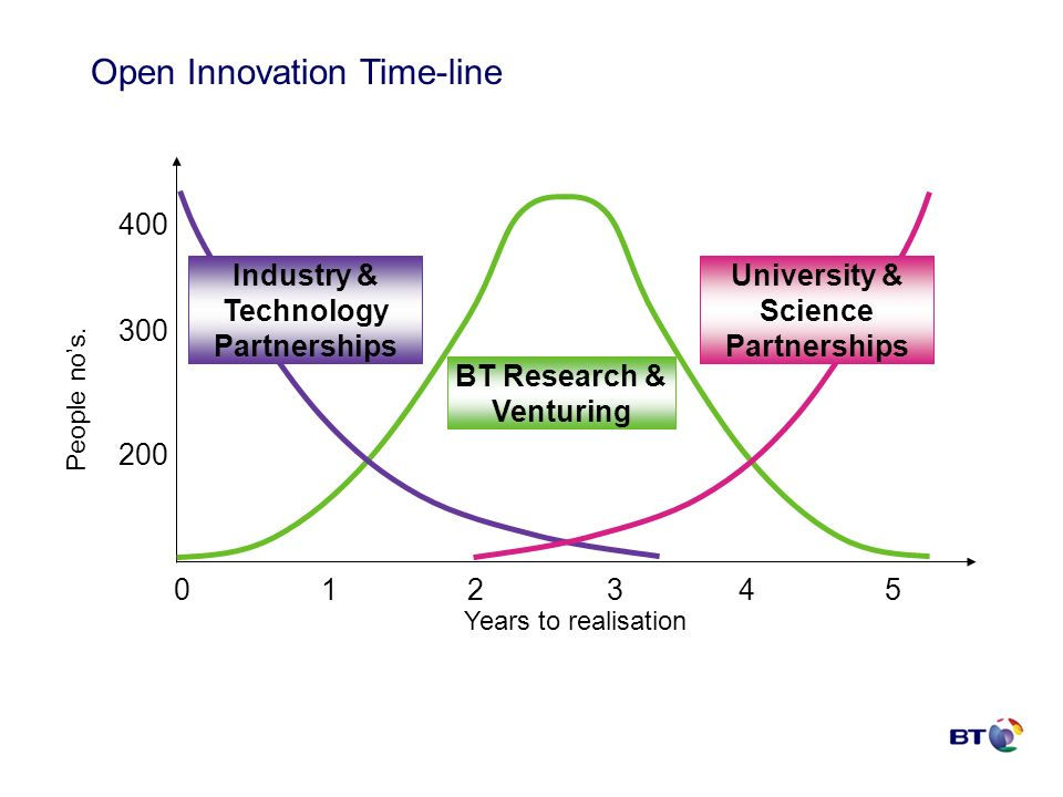 BT Research & Venturing University & Science Partnerships Industry & Technology Partnerships Years to realisation People nos.