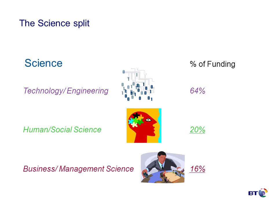 Science % of Funding Technology/ Engineering 64% Human/Social Science 20% Business/ Management Science 16% The Science split