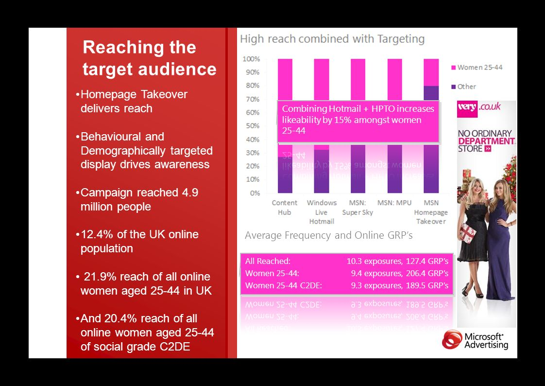 Reaching the target audience Homepage Takeover delivers reach Behavioural and Demographically targeted display drives awareness Campaign reached 4.9 million people 12.4% of the UK online population 21.9% reach of all online women aged 25-44 in UK And 20.4% reach of all online women aged 25-44 of social grade C2DE Average Frequency and Online GRPs