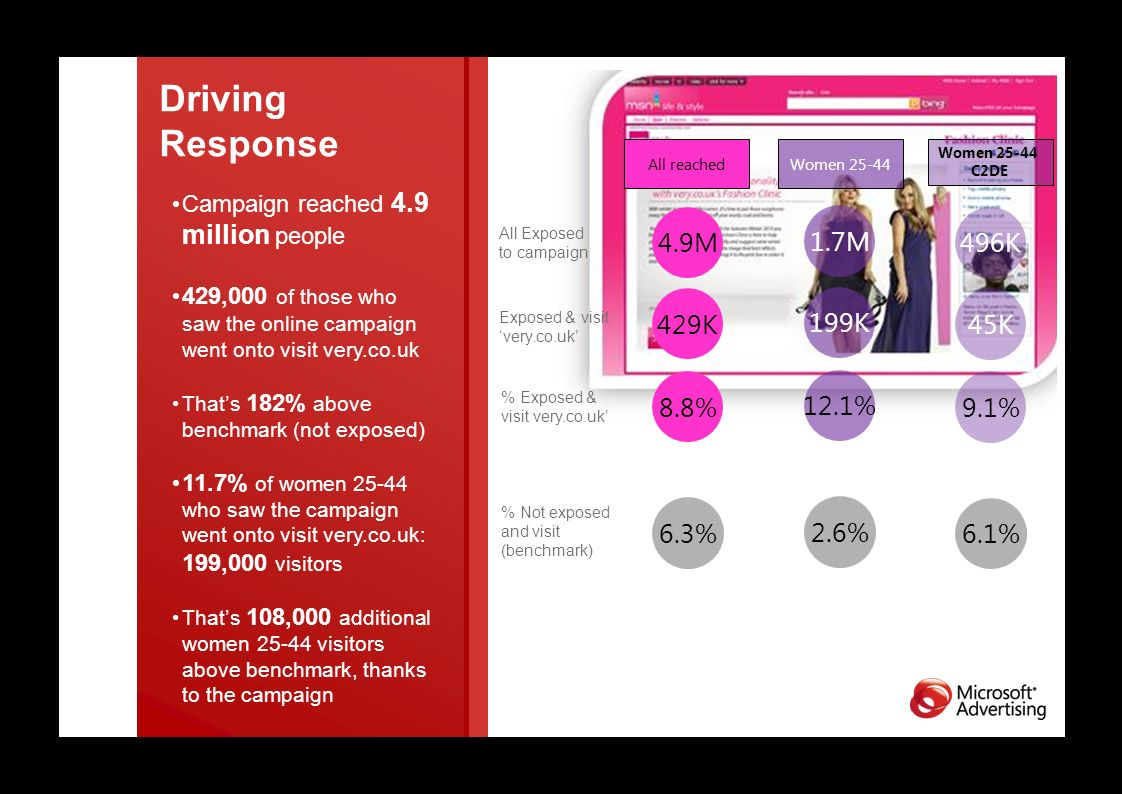 Driving Response All Exposed to campaign Exposed & visit very.co.uk % Exposed & visit very.co.uk 4.9M 429K 8.8% 1.7M 199K 12.1% Women 25-44All reached 6.3% 2.6% 496K 45K 9.1% Women 25-44 C2DE 6.1% % Not exposed and visit (benchmark) Campaign reached 4.9 million people 429,000 of those who saw the online campaign went onto visit very.co.uk Thats 182% above benchmark (not exposed) 11.7% of women 25-44 who saw the campaign went onto visit very.co.uk: 199,000 visitors Thats 108,000 additional women 25-44 visitors above benchmark, thanks to the campaign