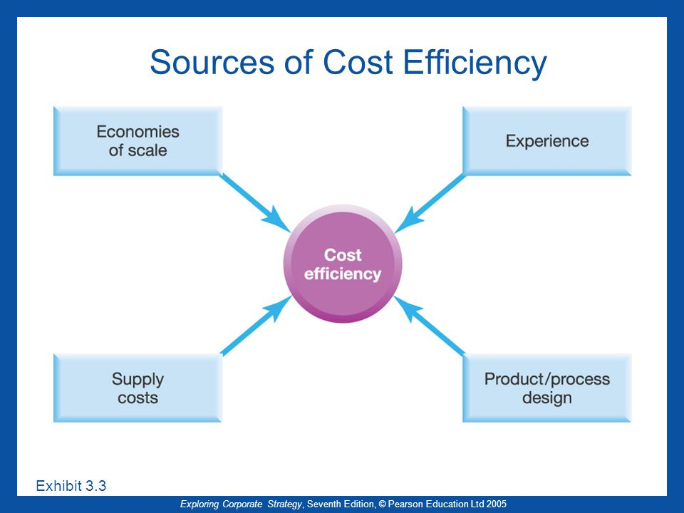 Exploring Corporate Strategy, Seventh Edition, © Pearson Education Ltd 2005 Sources of Cost Efficiency Exhibit 3.3