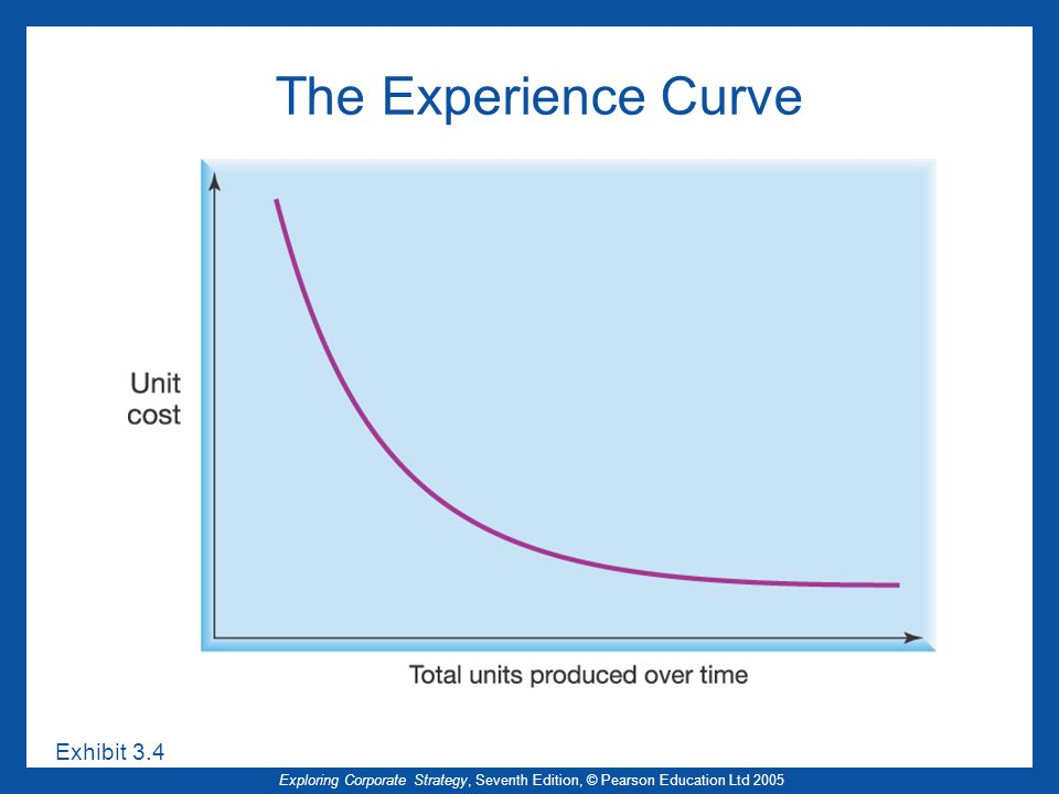 Exploring Corporate Strategy, Seventh Edition, © Pearson Education Ltd 2005 The Experience Curve Exhibit 3.4