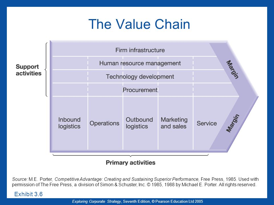 Exploring Corporate Strategy, Seventh Edition, © Pearson Education Ltd 2005 The Value Chain Source: M.E. Porter, Competitive Advantage: Creating and S