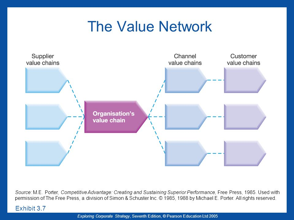Exploring Corporate Strategy, Seventh Edition, © Pearson Education Ltd 2005 The Value Network Source: M.E. Porter, Competitive Advantage: Creating and