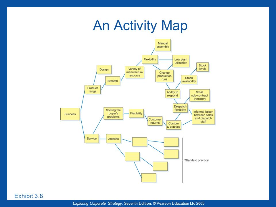 Exploring Corporate Strategy, Seventh Edition, © Pearson Education Ltd 2005 An Activity Map Exhibit 3.8