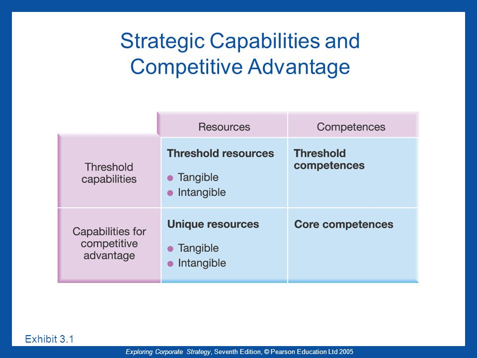 Exploring Corporate Strategy, Seventh Edition, © Pearson Education Ltd 2005 Implications of the Experience Curve (2) But Sustained competitive advantage unlikely due to unachievable market share Therefore Cost reduction becomes a threshold competence Outsourcing may become appropriate