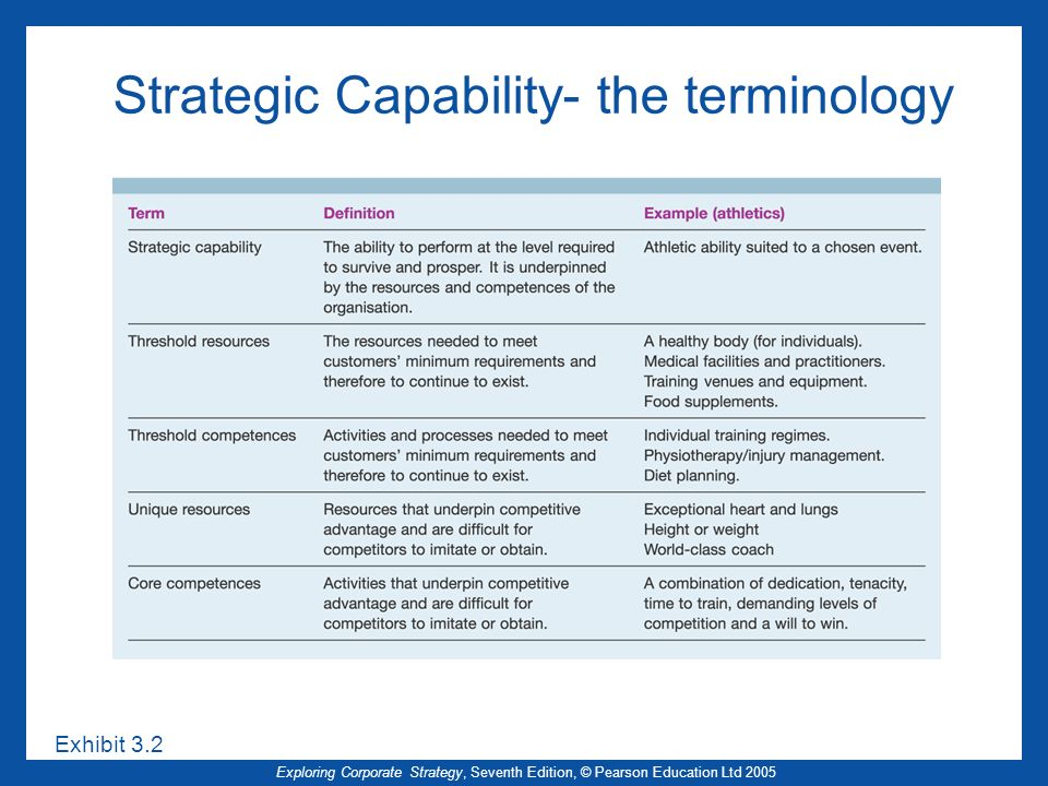 Exploring Corporate Strategy, Seventh Edition, © Pearson Education Ltd 2005 Capabilities for Sustainable Competitive Advantage (2) Value –Ability to deliver what the customer values Rarity –Unique resources, rare competences Who owns the competence and how easily transferable is it.