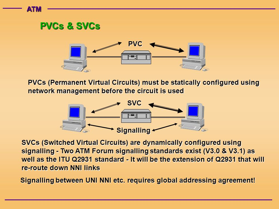 ATM PVCs & SVCs PVC PVCs (Permanent Virtual Circuits) must be statically configured using network management before the circuit is used SVCSignalling