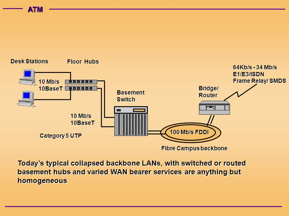 ATM Floor Hubs Desk Stations BasementSwitch Bridge/Router 100 Mb/s FDDI 10 Mb/s 10BaseT 64Kb/s - 34 Mb/s E1/E3/ISDN Frame Relay/ SMDS 10 Mb/s 10BaseT Todays typical collapsed backbone LANs, with switched or routed basement hubs and varied WAN bearer services are anything but homogeneous Fibre Campus backbone Category 5 UTP